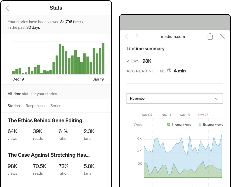 Mobile views of the story stats page